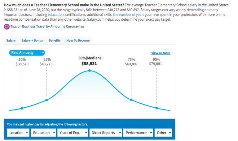 Teacher Elementary School Salary in the United States